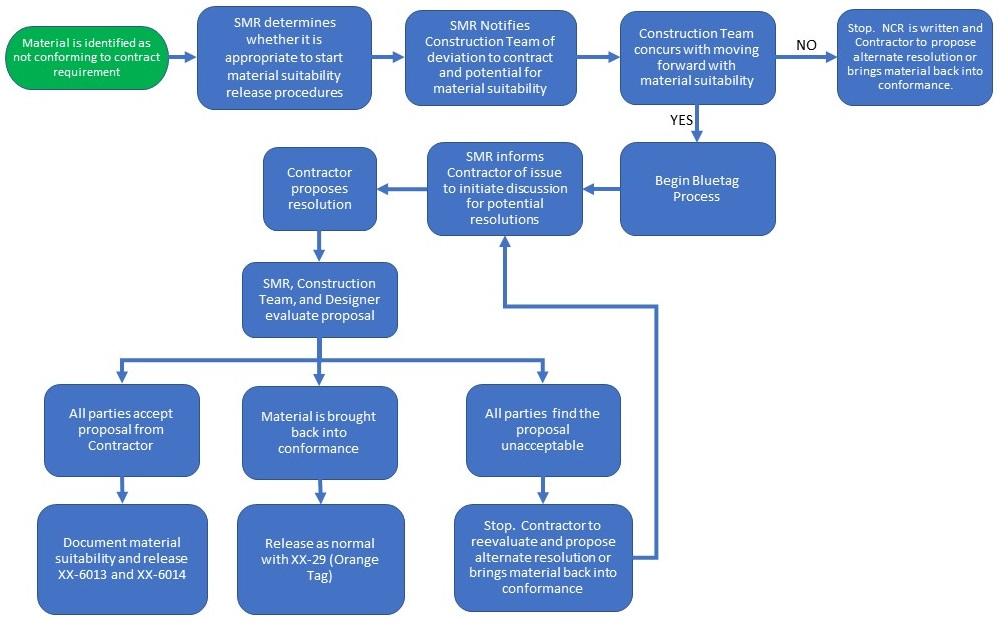 Figure 11.3 Alternative Release Procedures - Material Suitability Process