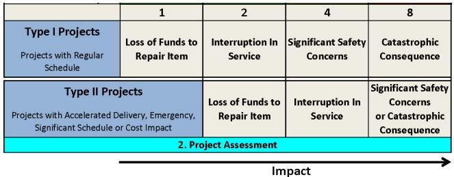 Figure 4.4 Impact Assessments (X-Axis of Risk Assessment Matrix)