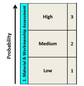 Figure 4.3 Probability Assessments (Y-Axis of Risk Assessment Matrix)