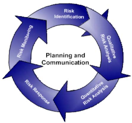 Figure 4.1 Risk Assessment Cycle