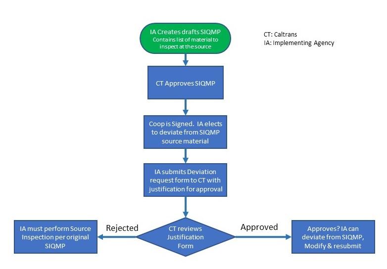 Figure 7.3 Source Inspection Process Deviation Protocol