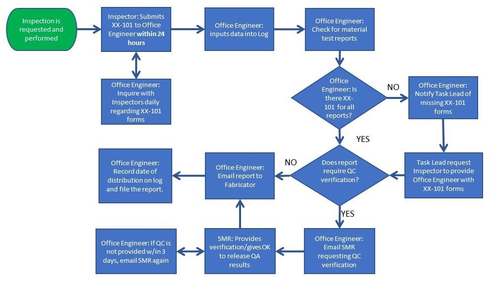 Figure 10.1 Tagging and Sampling Procedure