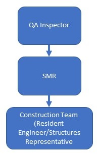 Figure 11.1 Flowchart for verbal notification of NCRs.